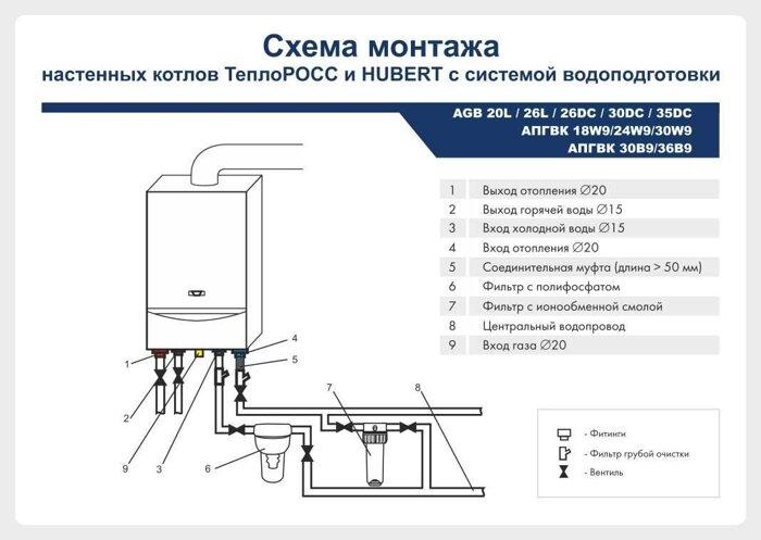 Схема по монтажу настенных котлов